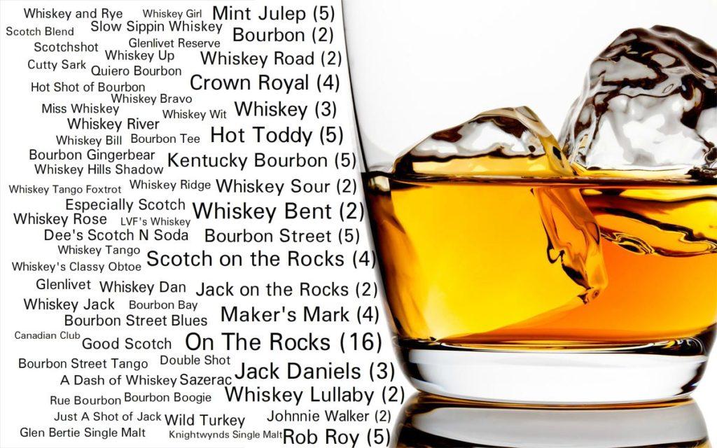 Bourbon Beaumont, Bourbon Southeast Texas, SETX Bourbon, Liquor Store Beaumont, Liquor store SETX
